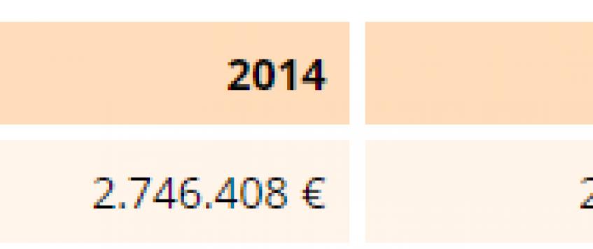 Finančni-podatki-de